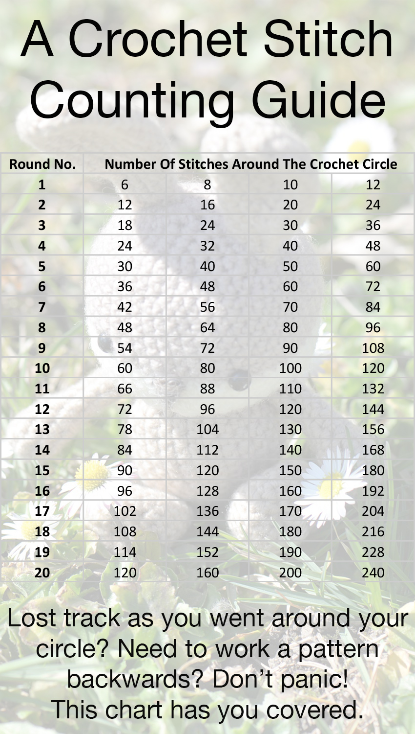 Crochet Stitches Counting : Crochet Conversion Charts - Lucy Kate Crochet